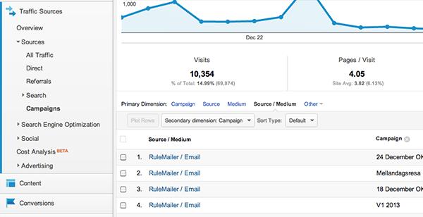Detaljerad statistik i Google Analytics