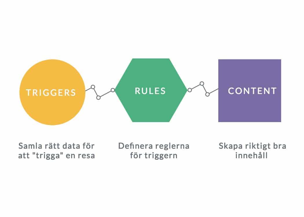 komponenter i Rule