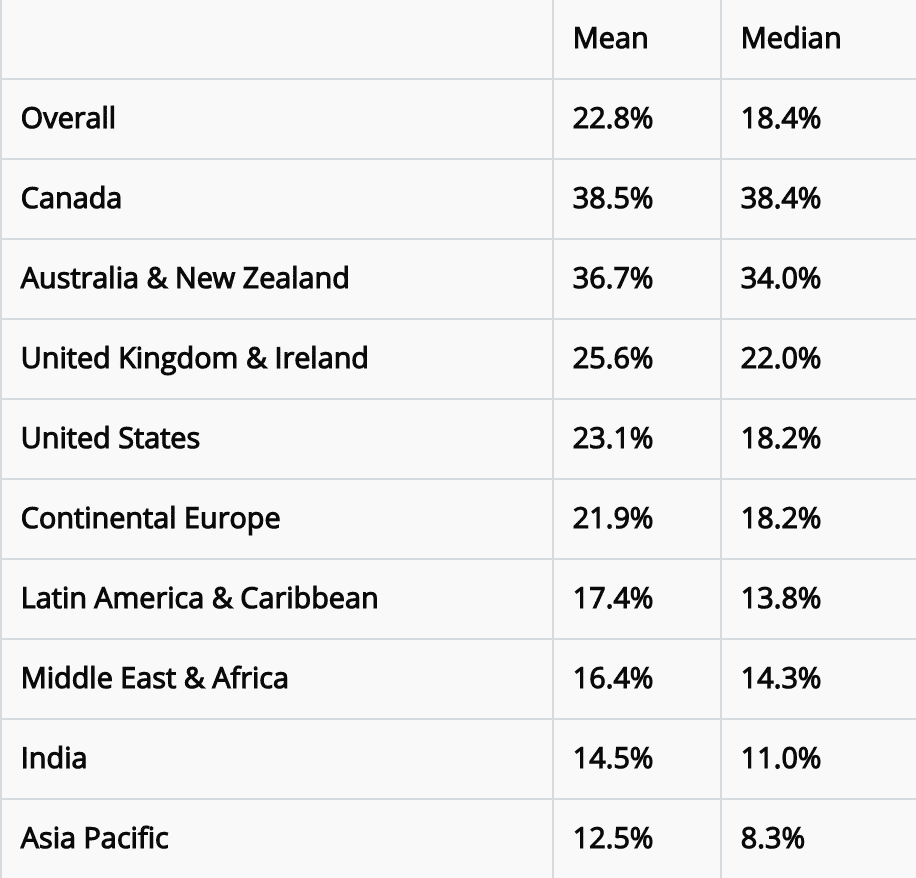 E-post öppningsgrad länder